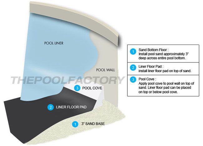 15 X 30 Oval Liner Floor Pad By Armor Shield The Pool